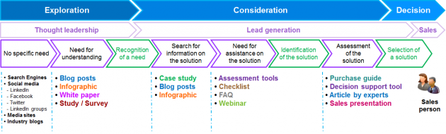 How to Plan your Content Marketing Strategy – Content Marketing Plans